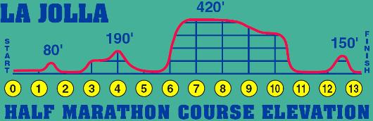 La Jolla Half Marathon Military Discount